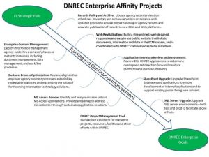 DNREC Information Technology Projects
