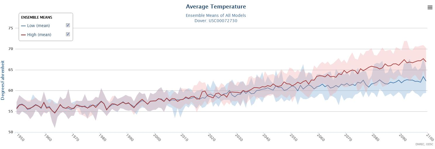 Average Temperatures 1950 - 2100