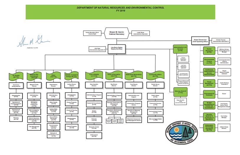 DNREC Organizational Chart