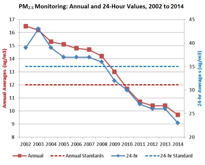 PM25 Values: 2002-2014