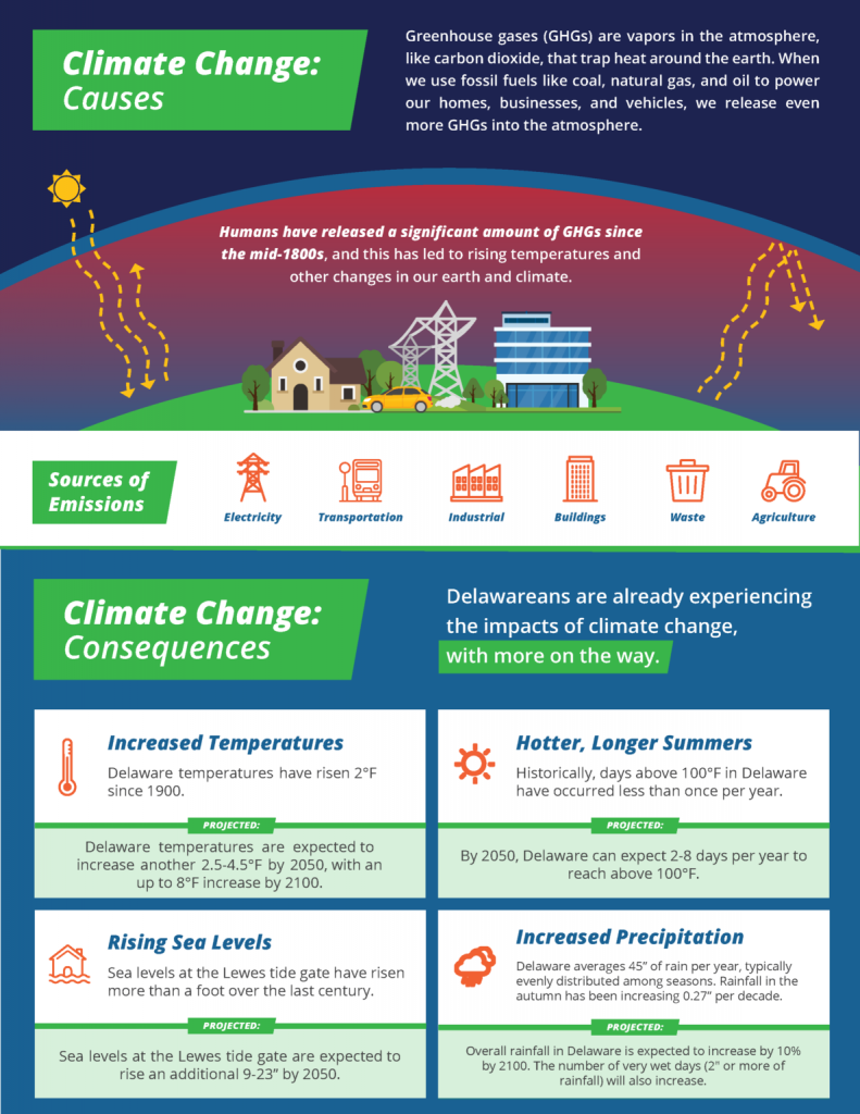 Climate Change Causes and Consequences Infographic