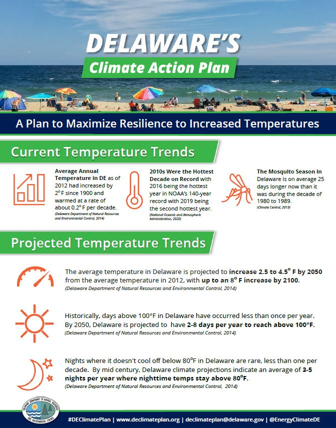 Climate Plan Temperature Mitigation Graphic