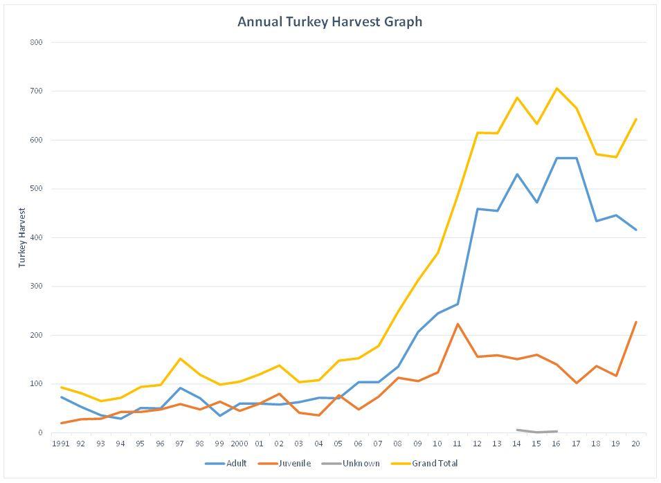 Turkey Harvest Graph