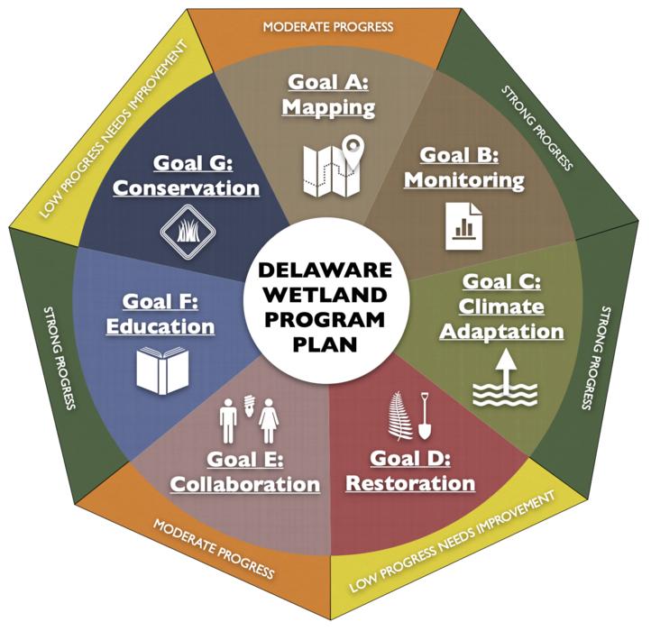 Wetland Program Plan Goal and Objectives