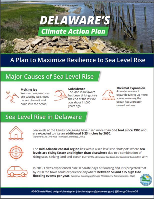 Climate Plan Sea Level Rise Mitigation Graphic